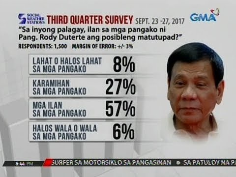 24 Oras: Social Weather Stations survey