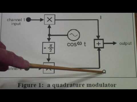 Digital Modulation Concepts
