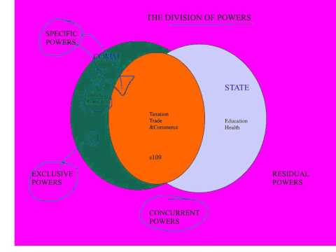 The divison of power between Commonwealth and state