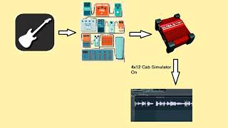 Behringer Ultra‑G GI100 Cabinet Simulator test with direct analog pedal board to recording...