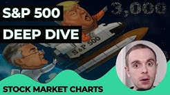 S&P 500 DEEP DIVE - Stock Market News, Chart Analysis [Stock Market Today]