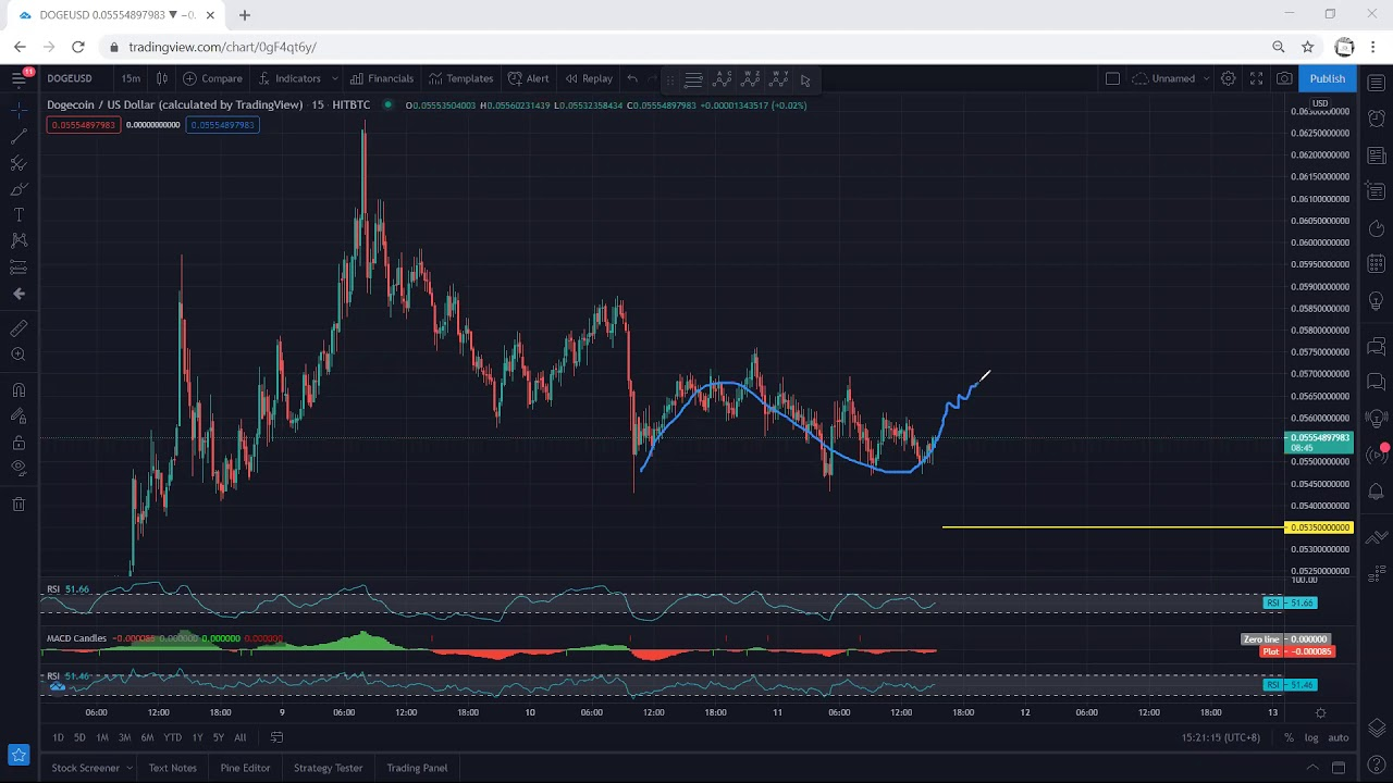 Dogecoin Technical Analysis for March 11, 2021 - DOGE - PRICE UPDATE