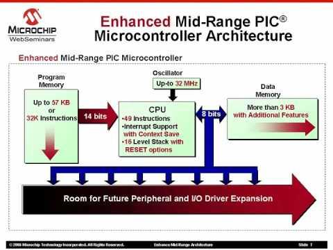 Microchip 8-bit MCU Family Overview | element14 | Technical