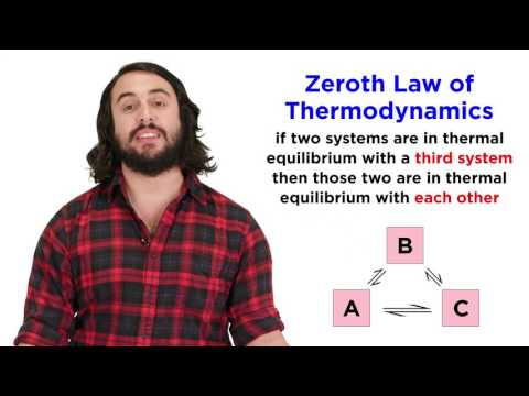 The Zeroth Law of Thermodynamics: Thermal Equilibrium