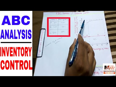 ABC ANALYSIS | INVENTORY CONTROL