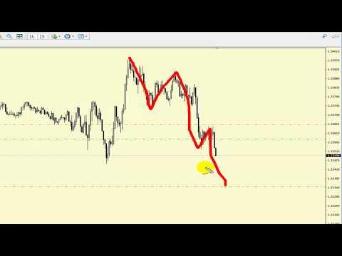 Торговля на форекс по стратегии Master Trader! GBPUSD!
