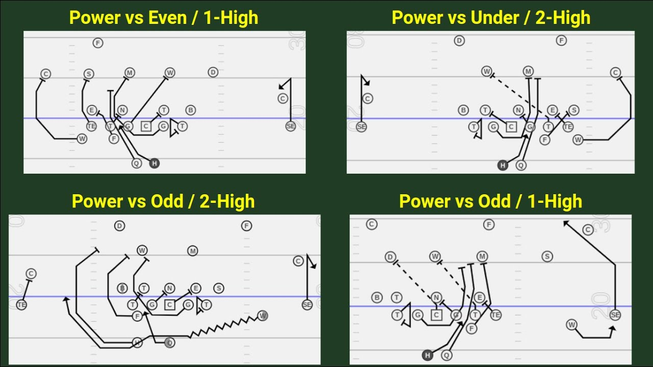 CFBK Quick Snap Power from Multiple Formations (31, 22, 21, 11, 10 Personnel) - YouTube