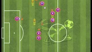 Pep Guardiola - Passing Exercise 1#