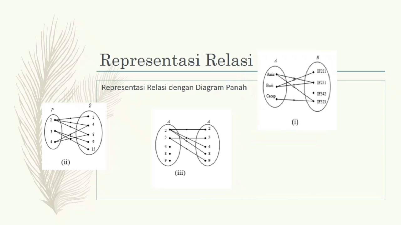 Alinvideo relasi dan fungsi youtube alinvideo relasi dan fungsi ccuart Images