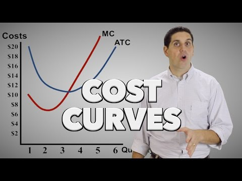 Microeconomic Cost Curves (Old Version) MC, ATC, AVC, And AFC