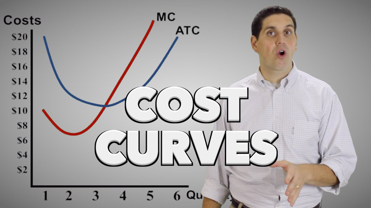 Microeconomic Cost Curves Mc Atc Avc And Afc Youtube
