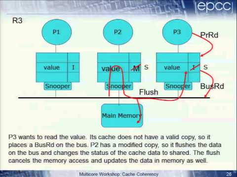 Multicore Memory Caching Issues - Cache Coherency