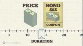 Investopedia Video: The Basics Of Bond Duration