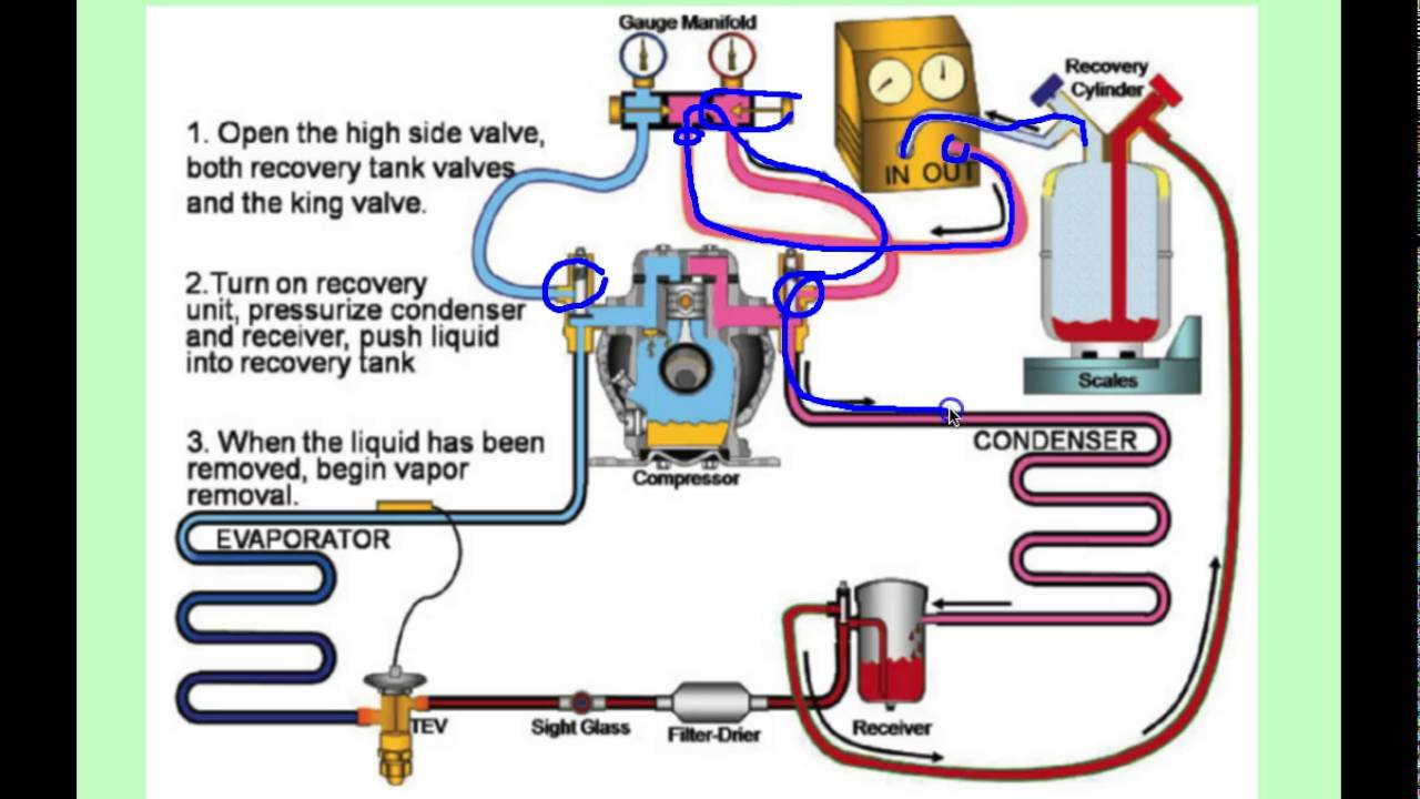 Commercial Refrigeration Push Pull Liquid Recovery  YouTube
