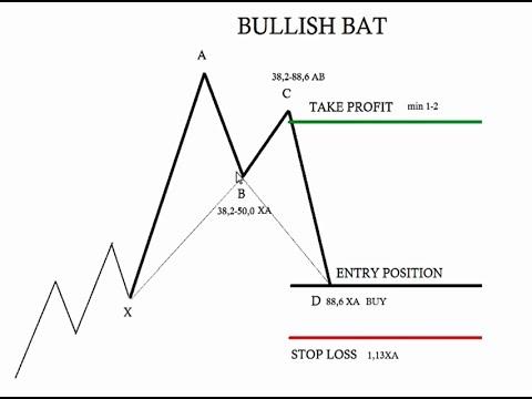 How effective are bat harmonics forex