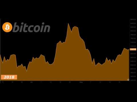 Historical Price Of Bitcoin (2010 - 2019)