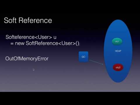 Java Weak Reference And Soft References