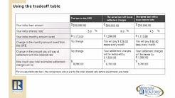 HUD's Settlement Cost Booklet
