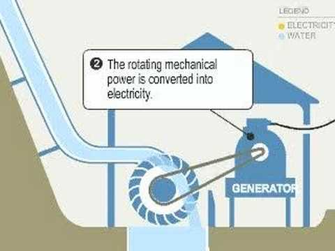Micro Hydro How It Works Youtube
