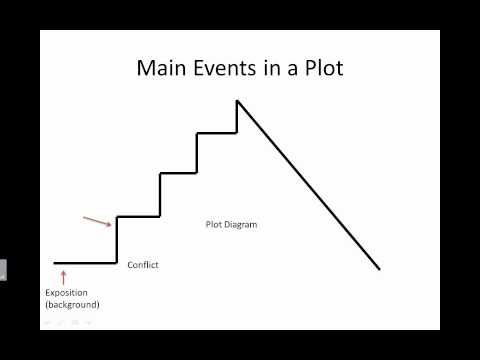 Plot - Elements of a Story - YouTube