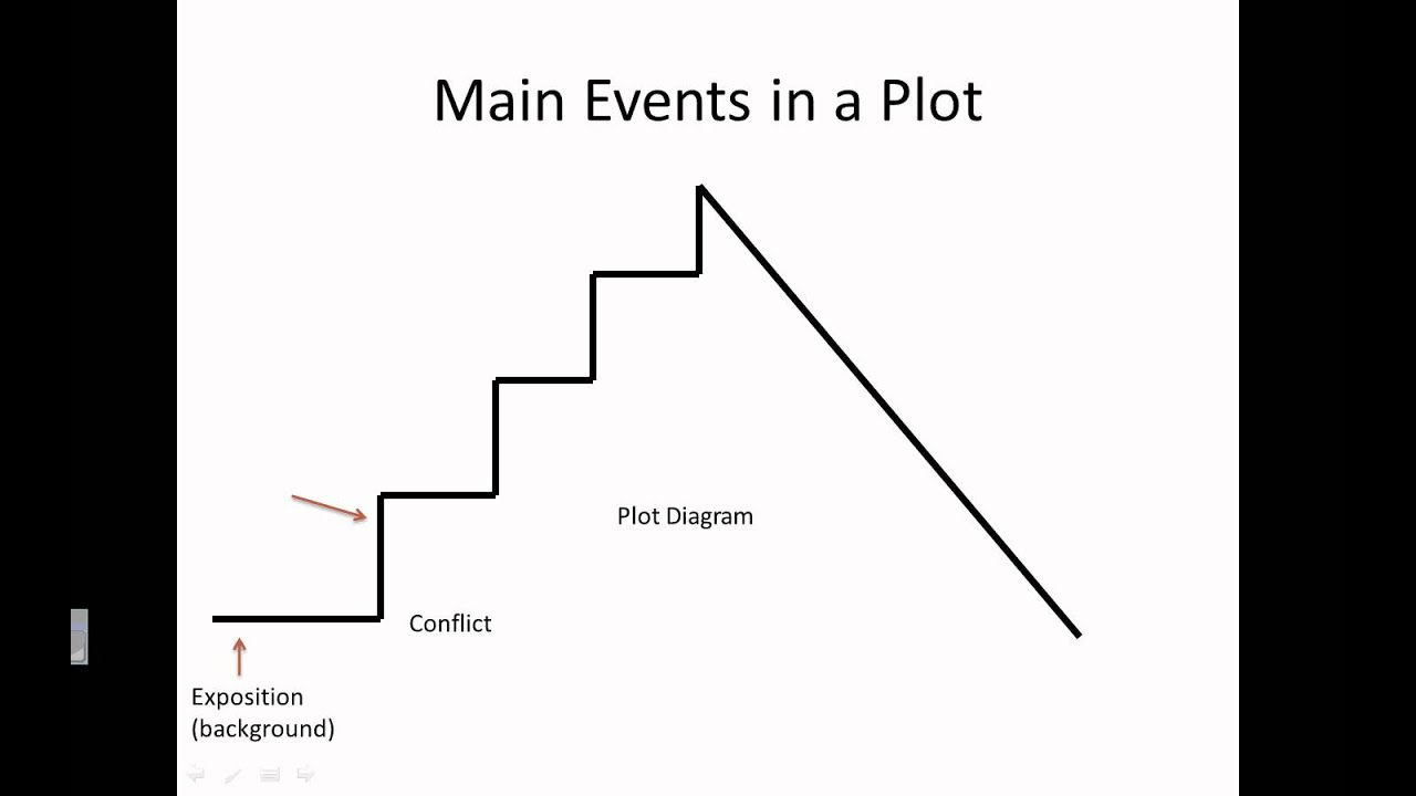 what are the parts of a plot diagram cherokee venn elements story youtube