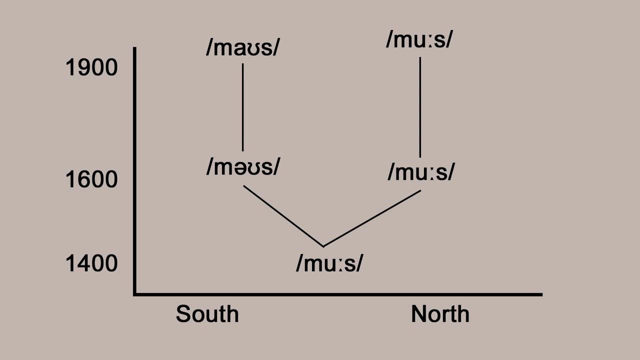 Geordie and Northeastern Phonology