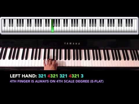How to play B-flat Major Scales and Arpeggios on piano