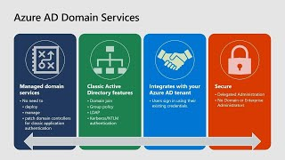 Lift and shift your legacy applications using Azure Active Directory Domain Services | THR2200