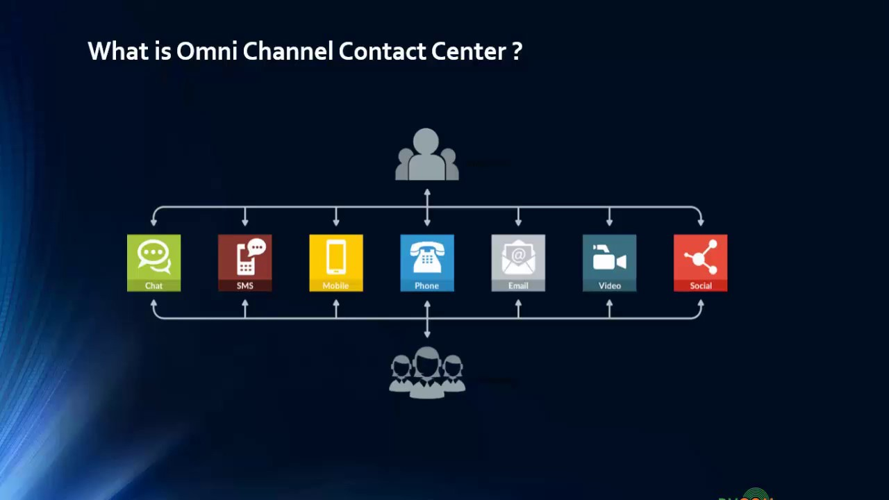 Asterisk Omni Channel Contact Center By Dvcom