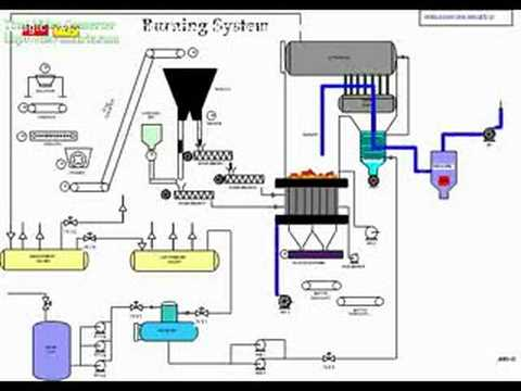 FBC-Boiler - BURNING SYSTEM INSIDE BOILER AND PRODUCE STEAM - YouTube