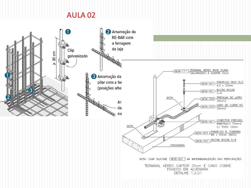 A-77 AULA 02 NBR 5419/2015: CLASSES DO SPDA E CARACTERÍ