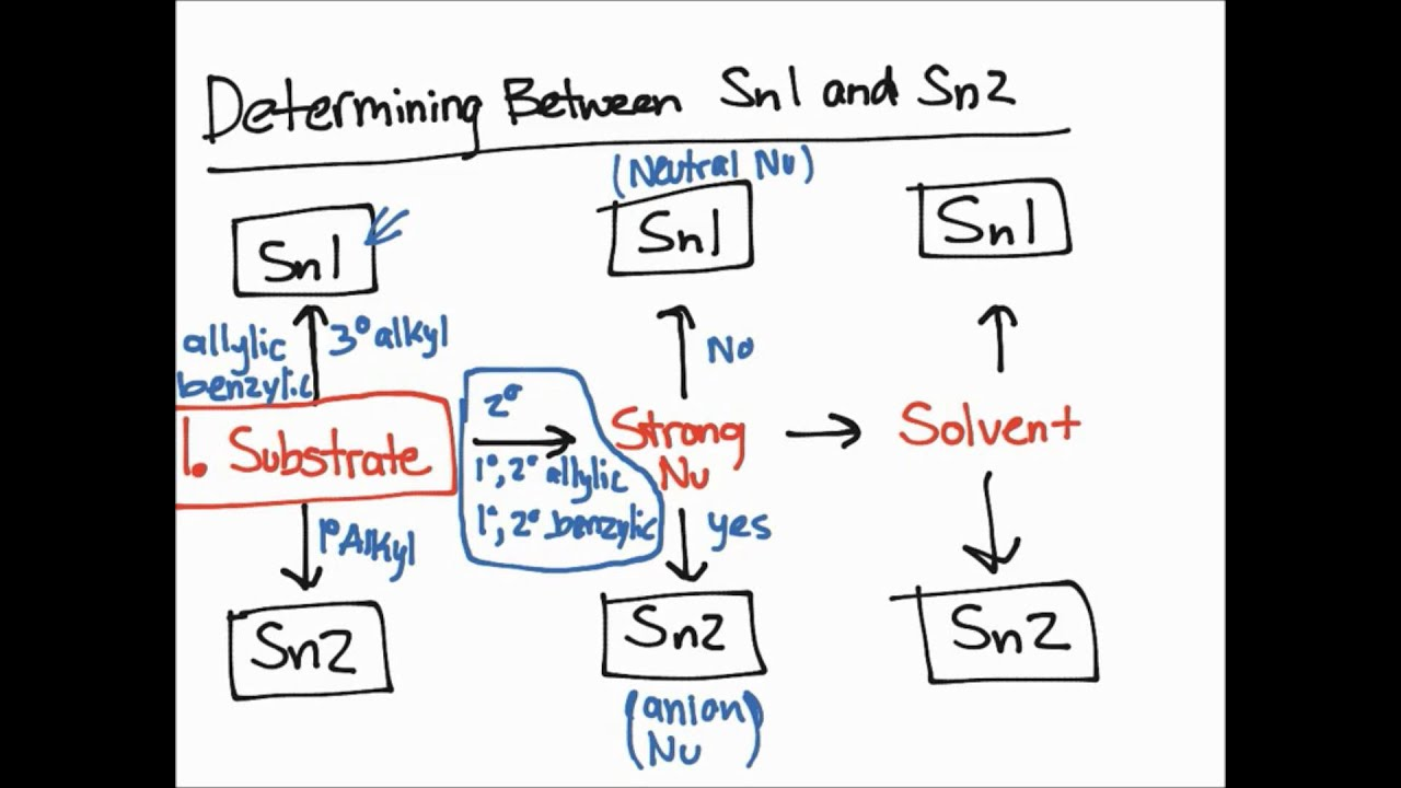 sn1 reaction Rate determining step - sn1 reactions a-level chemistry teaching/revision resource.