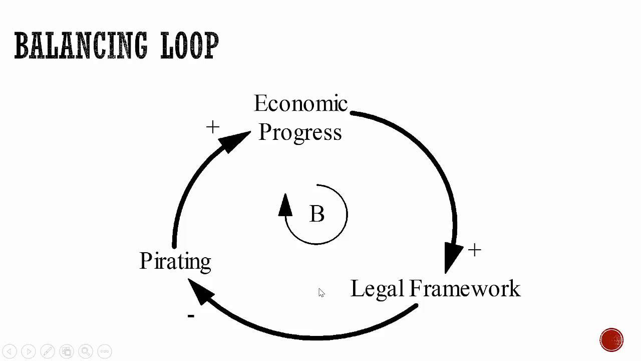 causal loop diagram