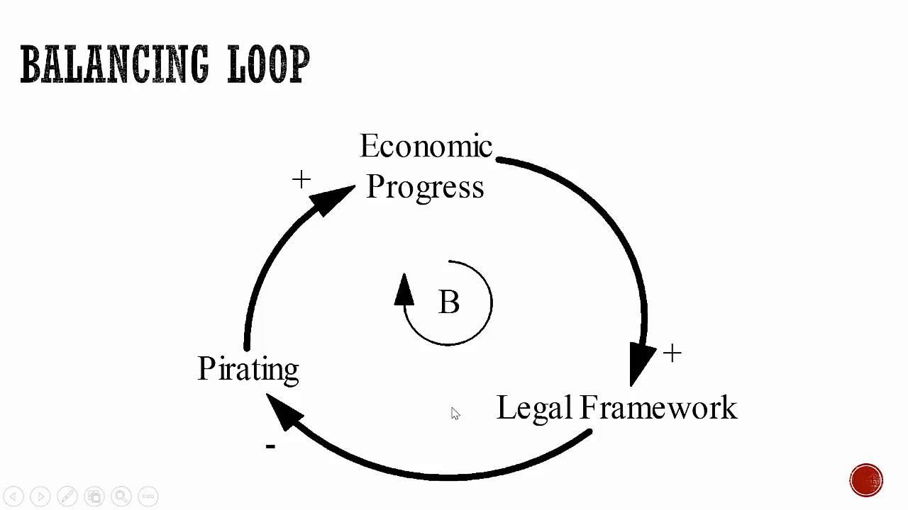 Causal loop diagram youtube causal loop diagram ccuart Choice Image