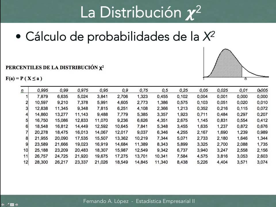 TABLA DE DISTRIBUCION JI CUADRADA EBOOK