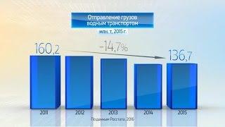 Россия в цифрах. Грузоперевозки водным транспортом(, 2016-05-18T05:48:12.000Z)