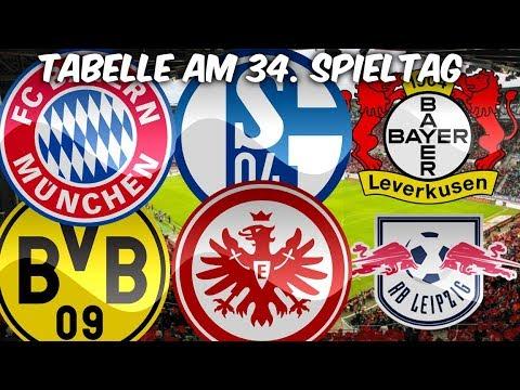 Bundesliga Tabelle Prognose