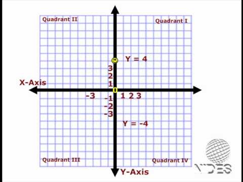 Math - Cartesian Coordinate System