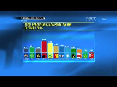 Total Perolehan Suara Partai Politik Di Pemilu 2004