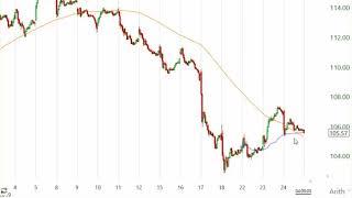 Stock Market Analysis April 24 2019
