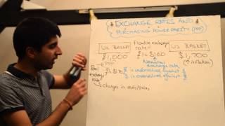 PPP (Purchasing Power Parity) Exchange Rates thumbnail