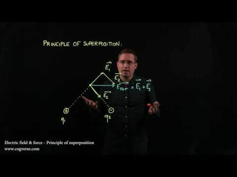 17 Electric field & force - Principle of superposition