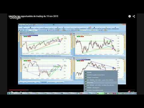 Session de Trading Intraday sur le DAX du 19/11/2015