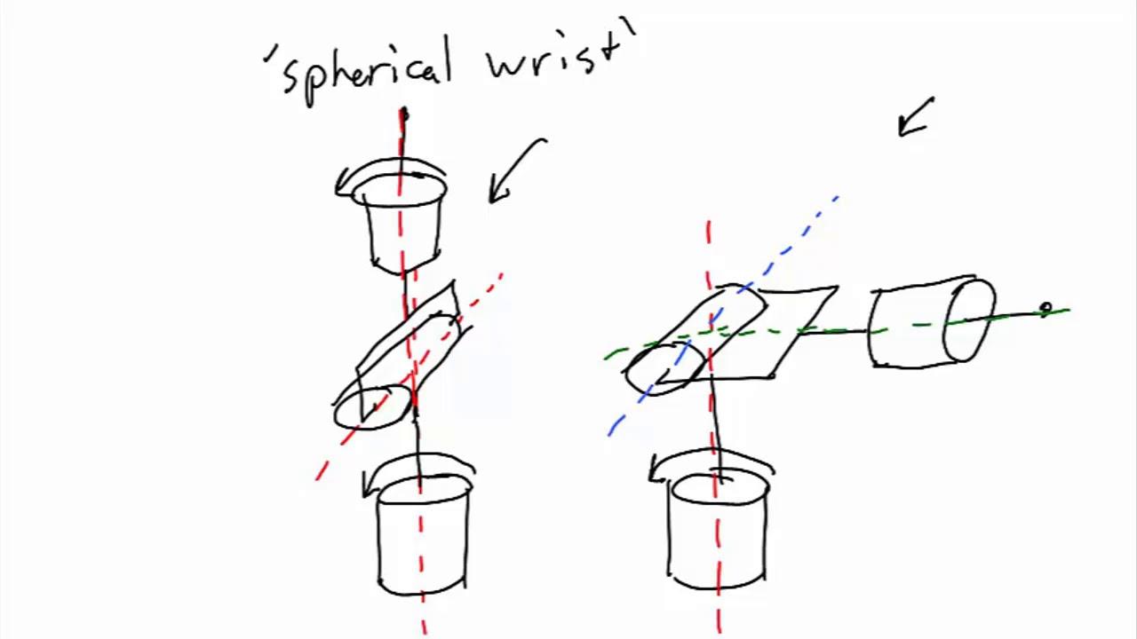 robotics 1 u1 kinematics s2 kinematic diagrams p4 spherical wrist  [ 1280 x 720 Pixel ]