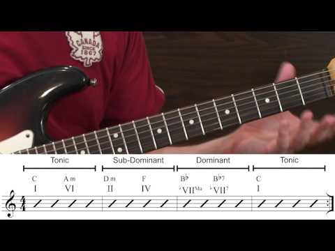 Common Harmonic Resolutions in Music...