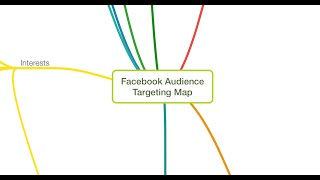 massive facebook ads targeting mind map