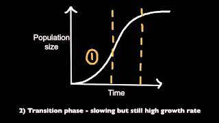 5.3.2 Draw and label a graph showing a sigmoid (S-shaped) population growth curve