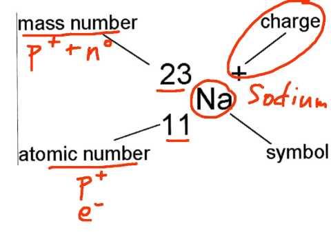 Nuclides