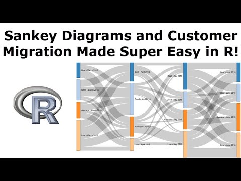 Sankey Diagrams - How to show customer migration in R!