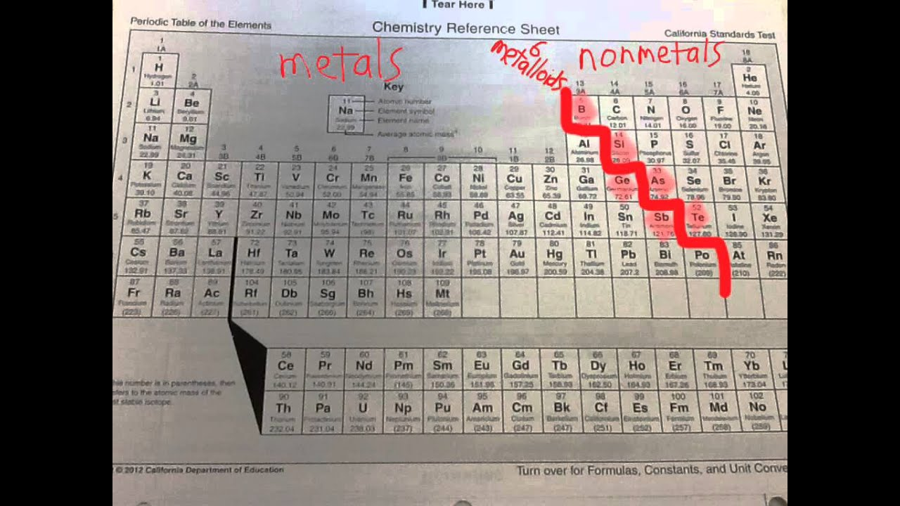 Classify metals nonmetals metalloids halogens and noble gases classify metals nonmetals metalloids halogens and noble gases youtube gamestrikefo Images